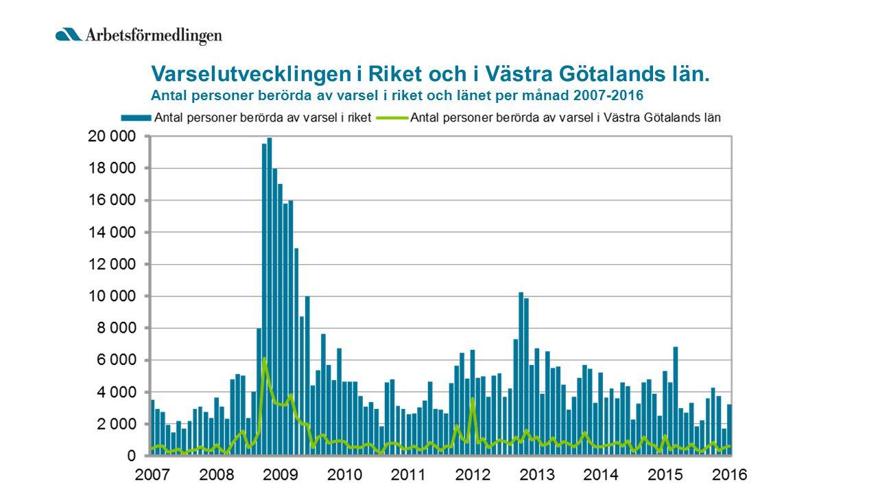 Varselutvecklingen i Riket och i Västra Götalands län. Antal personer berörda av varsel i riket och länet per månad 2007-2016