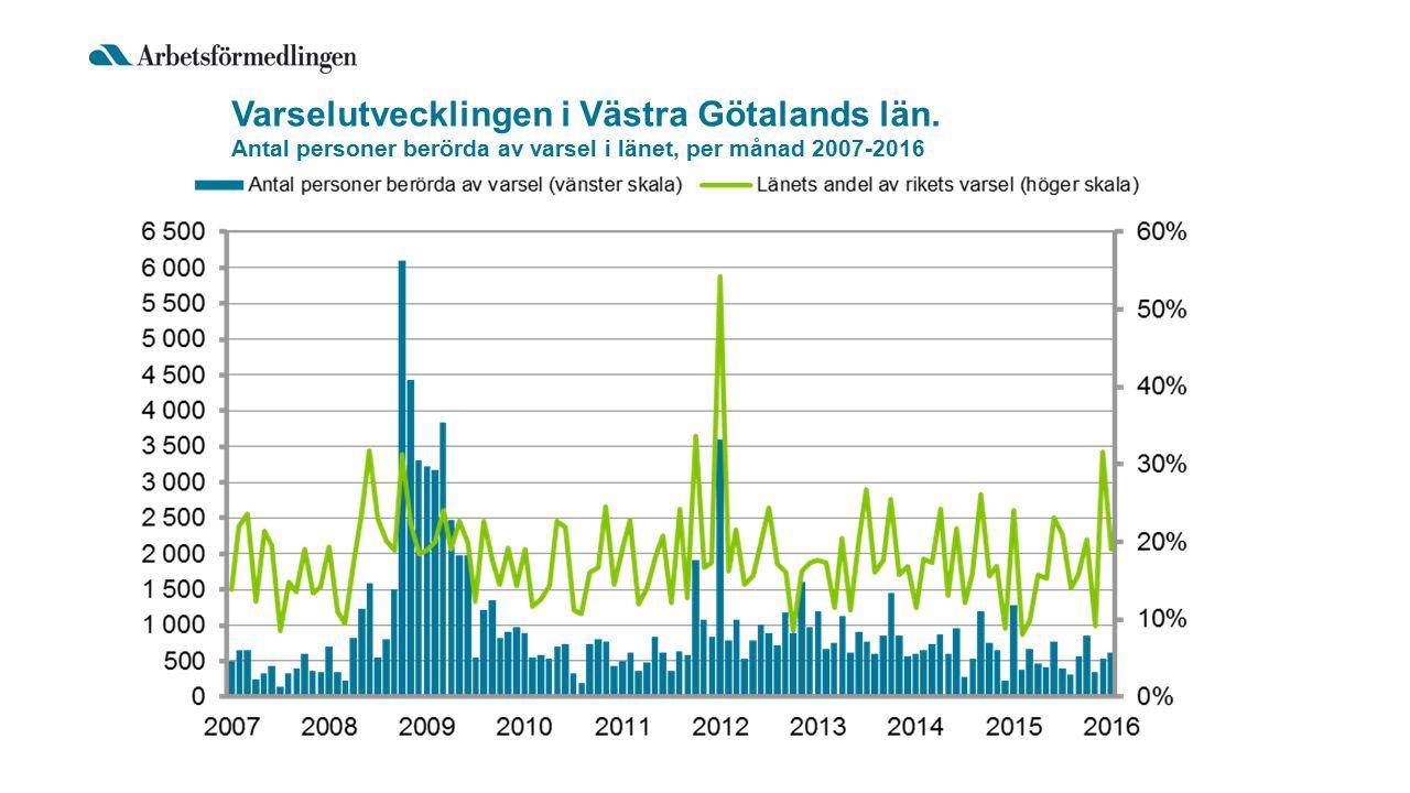 Varselutvecklingen i Västra Götalands län. Antal personer berörda av varsel i länet, per månad 2007-2016