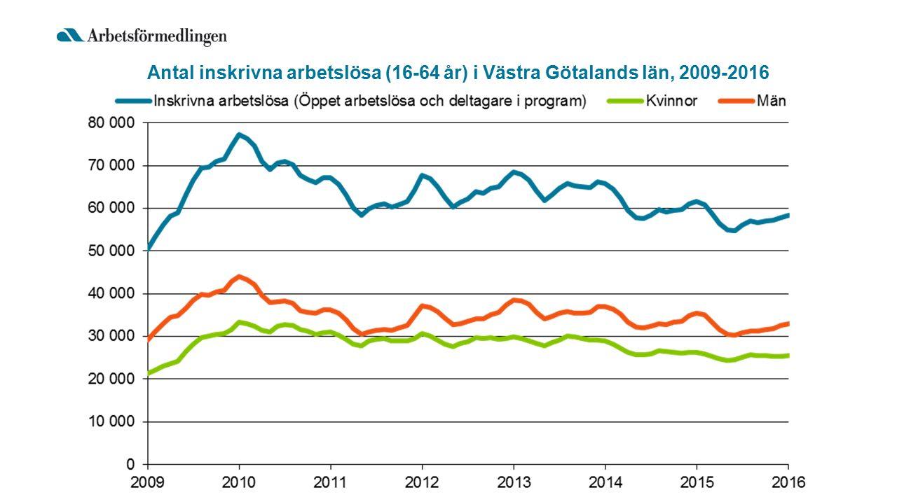 Antal inskrivna arbetslösa (16-64 år) i Västra Götalands län, 2009-2016
