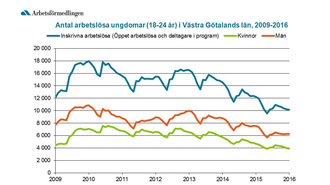 Antal arbetslösa ungdomar (18-24 år) i Västra Götalands län, 2009-2016