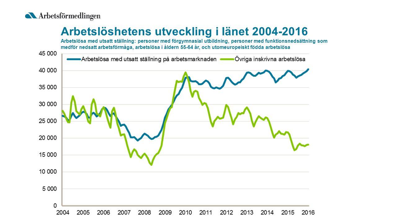 Arbetslöshetens utveckling i länet 2004-2016 Arbetslösa med utsatt ställning: personer med förgymnasial utbildning, personer med funktionsnedsättning