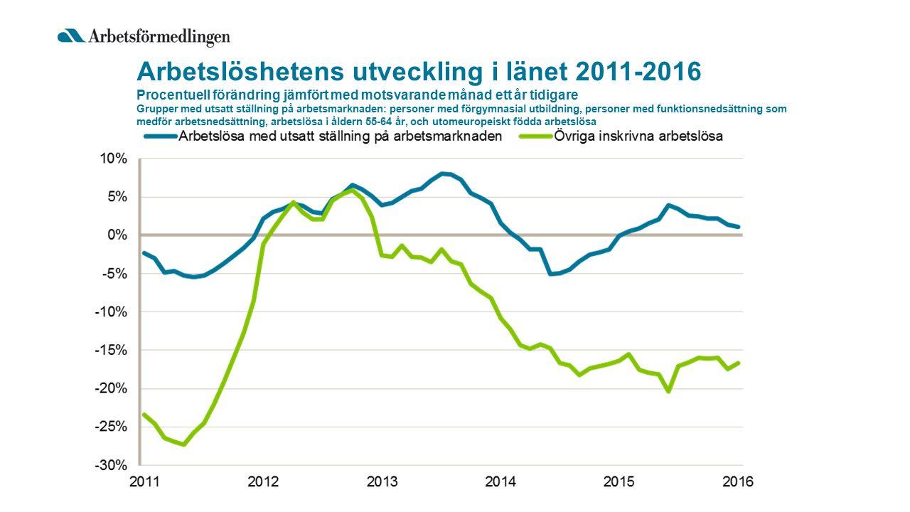 Arbetslöshetens utveckling i länet 2011-2016 Procentuell förändring jämfört med motsvarande månad ett år tidigare Grupper med utsatt ställning på arbetsmarknaden: personer med förgymnasial utbildning, personer med funktionsnedsättning som medför arbetsnedsättning, arbetslösa i åldern 55-64 år, och utomeuropeiskt födda arbetslösa