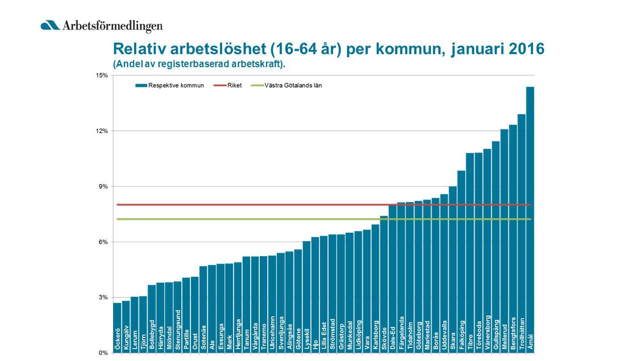 Relativ arbetslöshet (16-64 år) per kommun, januari 2016 (Andel av registerbaserad arbetskraft).