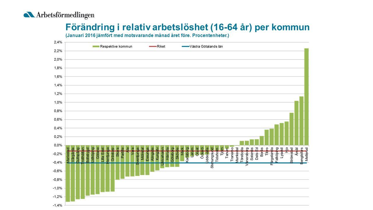 Förändring i relativ arbetslöshet (16-64 år) per kommun (Januari 2016 jämfört med motsvarande månad året före.