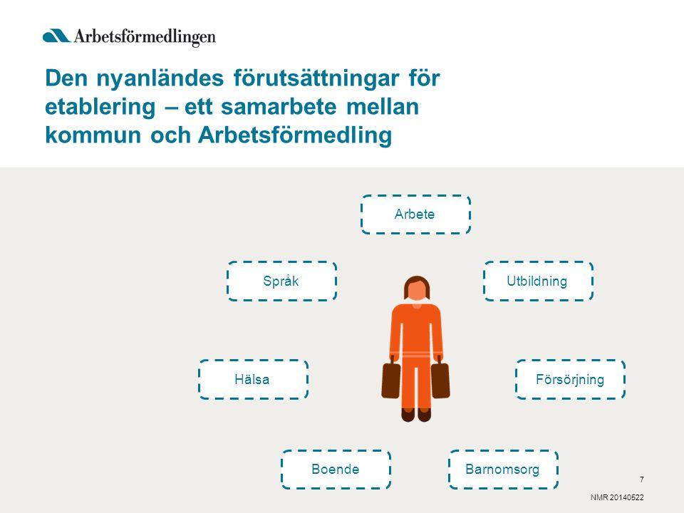 Den nyanländes förutsättningar för etablering – ett samarbete mellan kommun och Arbetsförmedling Arbete Språk Hälsa BoendeBarnomsorg Försörjning Utbildning NMR 20140522 7