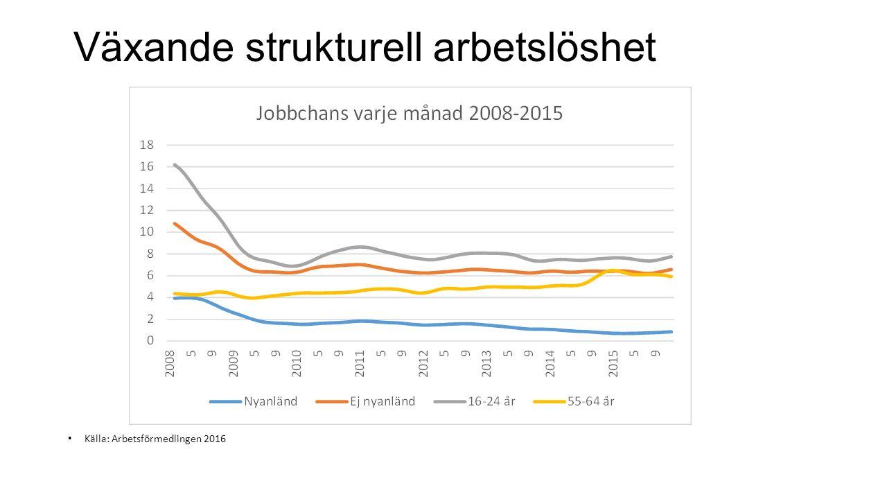 Växande strukturell arbetslöshet Källa: Arbetsförmedlingen 2016