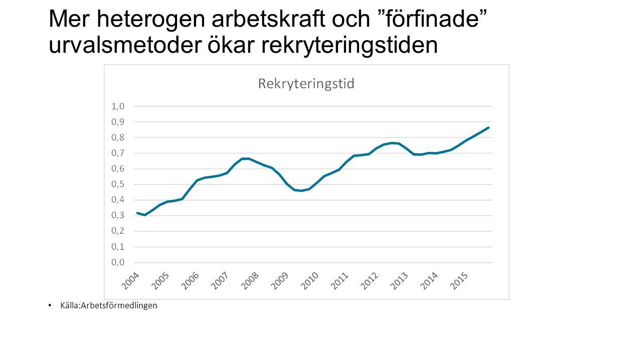 Mer heterogen arbetskraft och förfinade urvalsmetoder ökar rekryteringstiden Källa:Arbetsförmedlingen