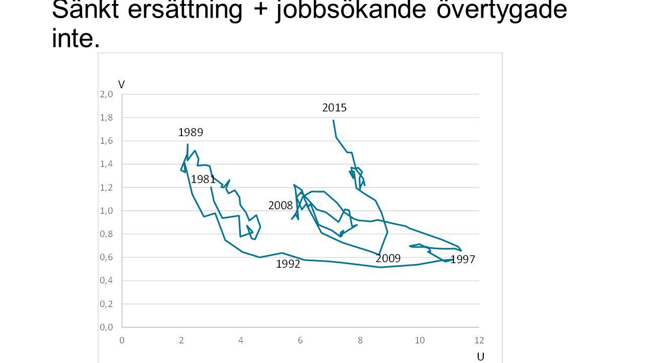 Sänkt ersättning + jobbsökande övertygade inte.
