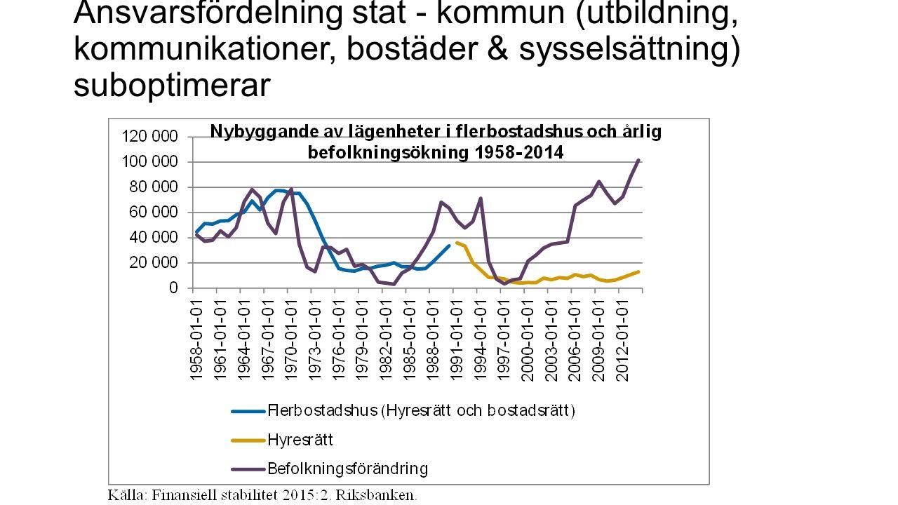 Ansvarsfördelning stat - kommun (utbildning, kommunikationer, bostäder & sysselsättning) suboptimerar