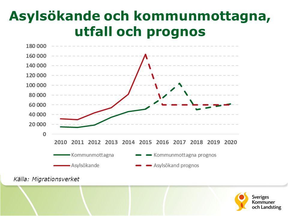 Asylsökande och kommunmottagna, utfall och prognos Källa: Migrationsverket