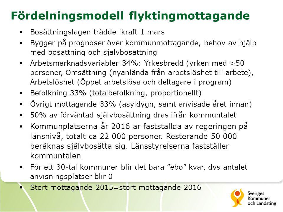 Fördelningsmodell flyktingmottagande  Bosättningslagen trädde ikraft 1 mars  Bygger på prognoser över kommunmottagande, behov av hjälp med bosättning och självbosättning  Arbetsmarknadsvariabler 34%: Yrkesbredd (yrken med >50 personer, Omsättning (nyanlända från arbetslöshet till arbete), Arbetslöshet (Öppet arbetslösa och deltagare i program)  Befolkning 33% (totalbefolkning, proportionellt)  Övrigt mottagande 33% (asyldygn, samt anvisade året innan)  50% av förväntad självbosättning dras ifrån kommuntalet  Kommunplatserna år 2016 är fastställda av regeringen på länsnivå, totalt ca 22 000 personer.