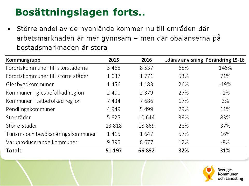 Bosättningslagen forts..  Större andel av de nyanlända kommer nu till områden där arbetsmarknaden är mer gynnsam – men där obalanserna på bostadsmark