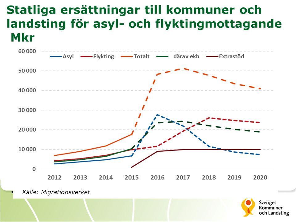Statliga ersättningar till kommuner och landsting för asyl- och flyktingmottagande Mkr  Källa: Migrationsverket