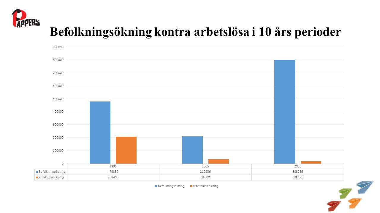 Befolkningsökning kontra arbetslösa i 10 års perioder