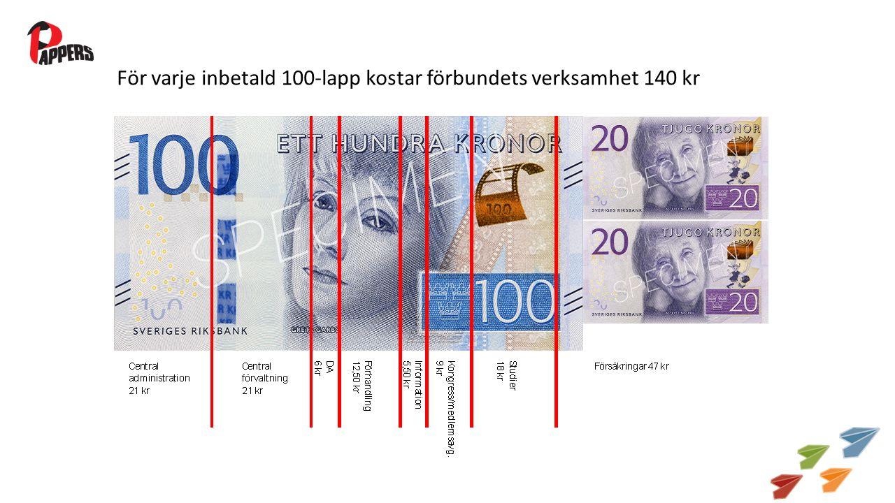 För varje inbetald 100-lapp kostar förbundets verksamhet 140 kr