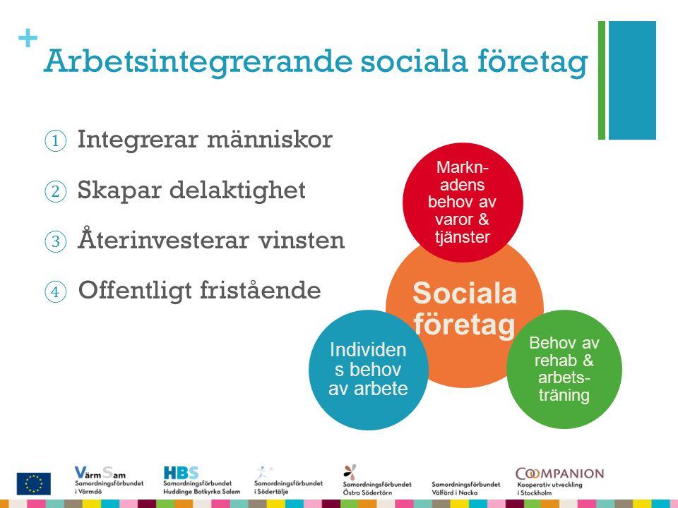 + Arbetsintegrerande sociala företag ① Integrerar människor ② Skapar delaktighet ③ Återinvesterar vinsten ④ Offentligt fristående Sociala företag Mark