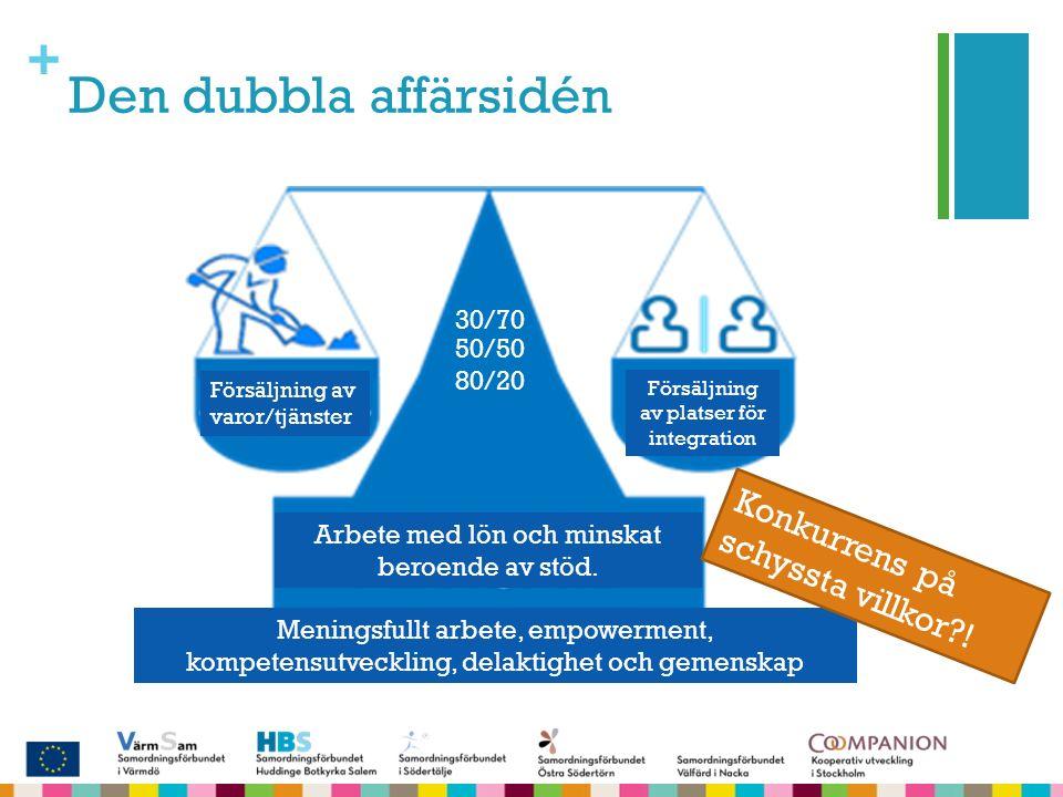 + Den dubbla affärsidén Försäljning av varor/tjänster Försäljning av platser för integration Arbete med lön och minskat beroende av stöd.