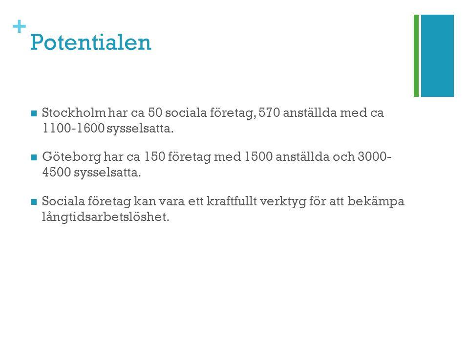 + Potentialen Stockholm har ca 50 sociala företag, 570 anställda med ca 1100-1600 sysselsatta. Göteborg har ca 150 företag med 1500 anställda och 3000