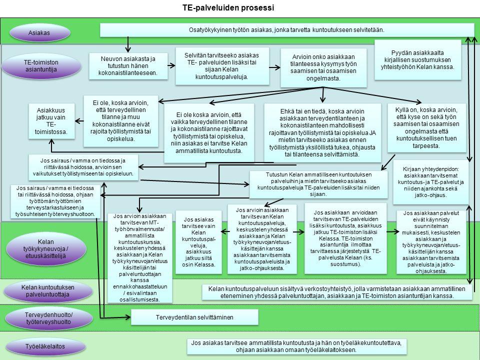 TE-palveluiden prosessi Asiakas Osatyökykyinen työtön asiakas, jonka tarvetta kuntoutukseen selvitetään.