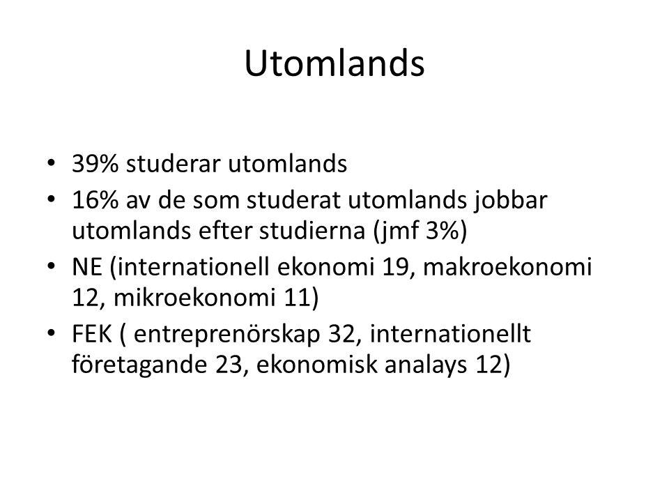 Utomlands 39% studerar utomlands 16% av de som studerat utomlands jobbar utomlands efter studierna (jmf 3%) NE (internationell ekonomi 19, makroekonomi 12, mikroekonomi 11) FEK ( entreprenörskap 32, internationellt företagande 23, ekonomisk analays 12)