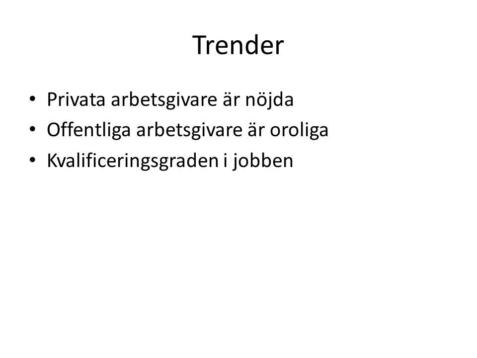 Trender Privata arbetsgivare är nöjda Offentliga arbetsgivare är oroliga Kvalificeringsgraden i jobben