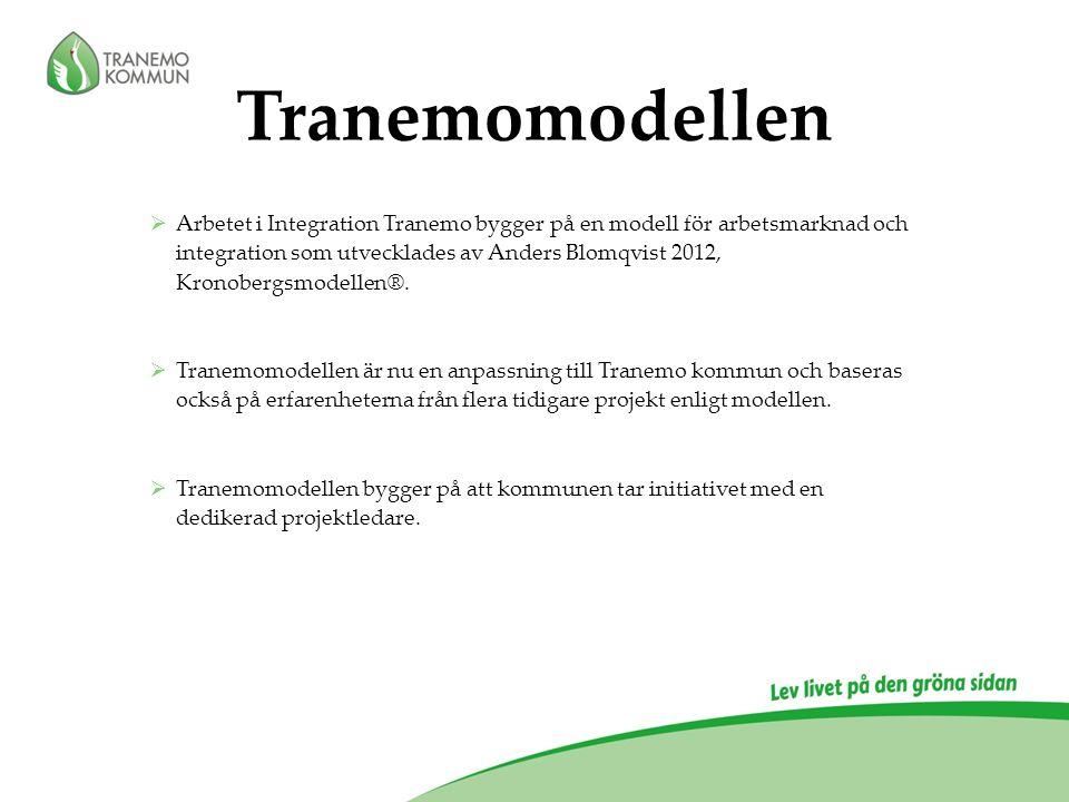  Arbetet i Integration Tranemo bygger på en modell för arbetsmarknad och integration som utvecklades av Anders Blomqvist 2012, Kronobergsmodellen®.