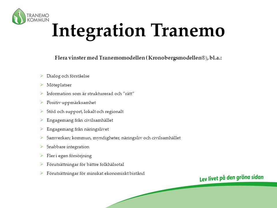 Integration Tranemo Flera vinster med Tranemomodellen ( Kronobergsmodellen®), bl.a.:  Dialog och förståelse  Möteplatser  Information som är strukturerad och rätt  Positiv uppmärksamhet  Stöd och support, lokalt och regionalt  Engagemang från civilsamhället  Engagemang från näringslivet  Samverkan; kommun, myndigheter, näringsliv och civilsamhället  Snabbare integration  Fler i egen försörjning  Förutsättningar för bättre folkhälsotal  Förutsättningar för minskat ekonomiskt bistånd