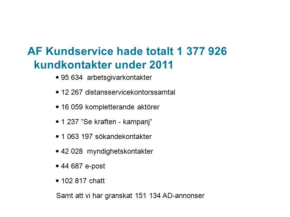 AF Kundservice hade totalt 1 377 926 kundkontakter under 2011  95 634 arbetsgivarkontakter  12 267 distansservicekontorssamtal  16 059 kompletteran