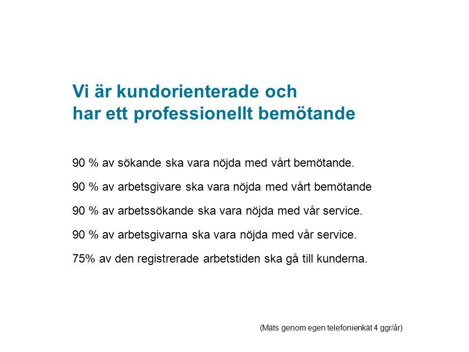 90 % av sökande ska vara nöjda med vårt bemötande. 90 % av arbetsgivare ska vara nöjda med vårt bemötande 90 % av arbetssökande ska vara nöjda med vår
