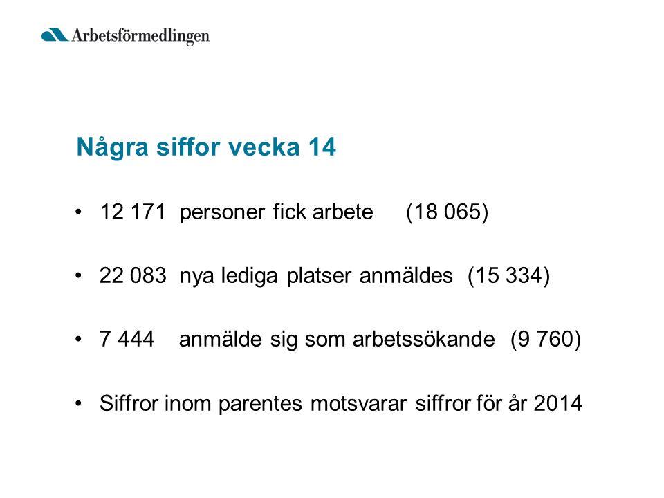 Några siffor vecka 14 12 171 personer fick arbete (18 065) 22 083 nya lediga platser anmäldes (15 334) 7 444 anmälde sig som arbetssökande (9 760) Siffror inom parentes motsvarar siffror för år 2014