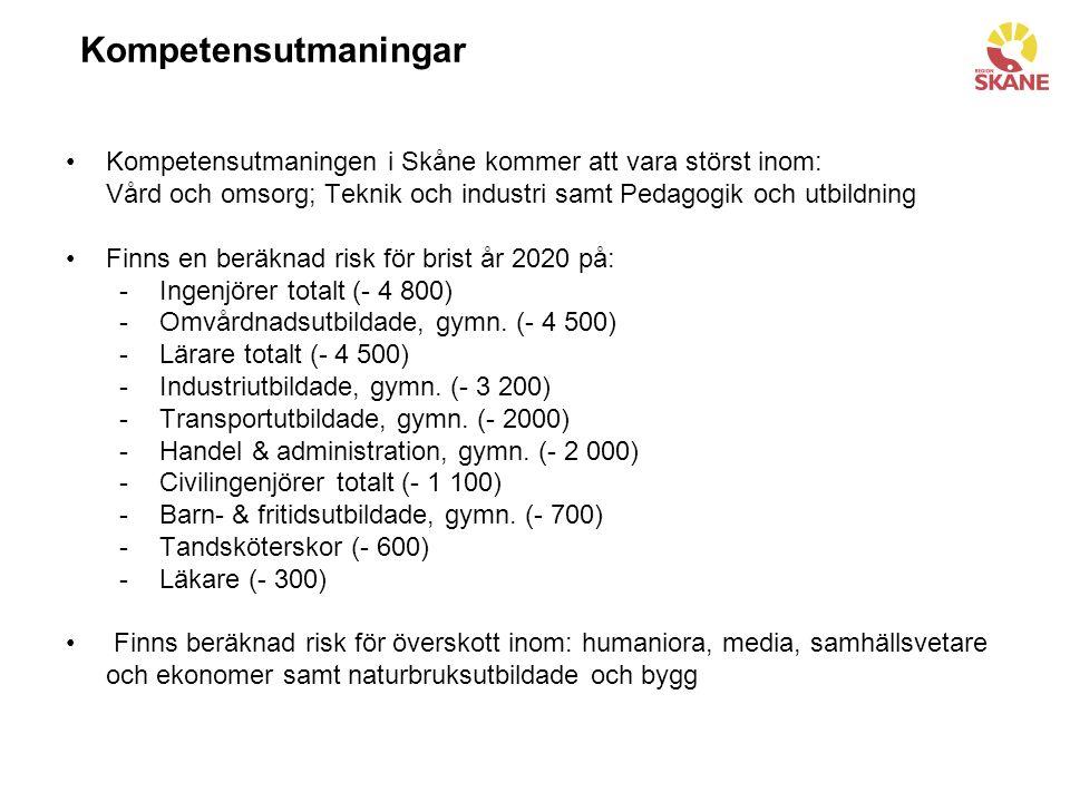 Kompetensutmaningar Kompetensutmaningen i Skåne kommer att vara störst inom: Vård och omsorg; Teknik och industri samt Pedagogik och utbildning Finns en beräknad risk för brist år 2020 på: -Ingenjörer totalt (- 4 800) -Omvårdnadsutbildade, gymn.