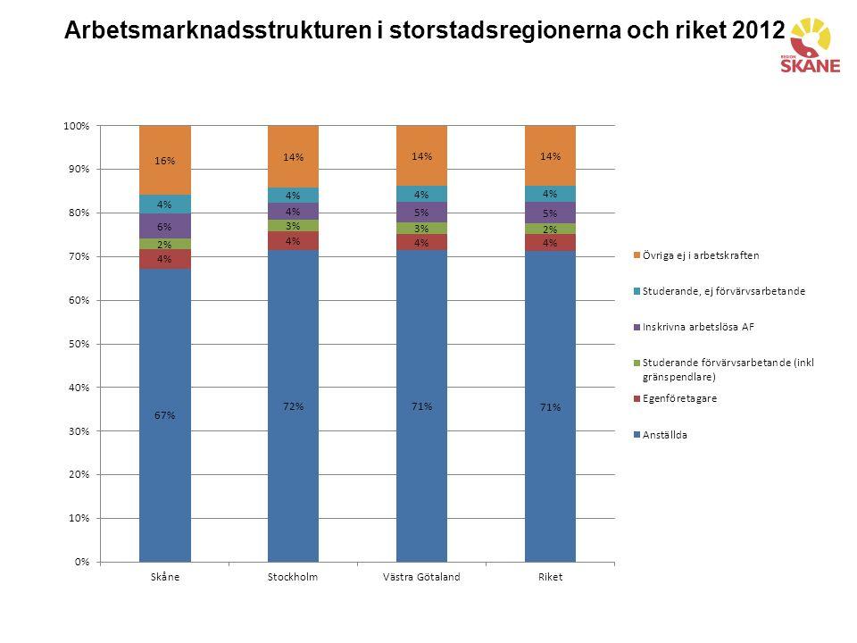 Arbetsmarknadsstrukturen i storstadsregionerna och riket 2012