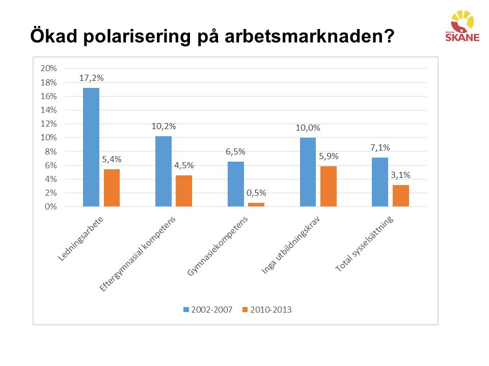 Ökad polarisering på arbetsmarknaden
