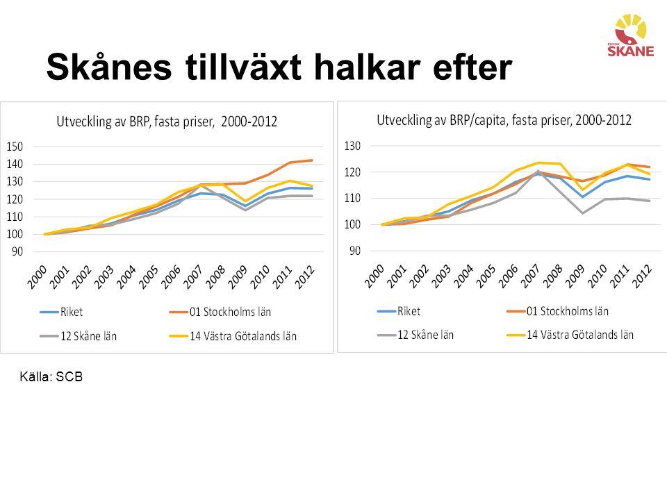 Skånes tillväxt halkar efter Källa: SCB