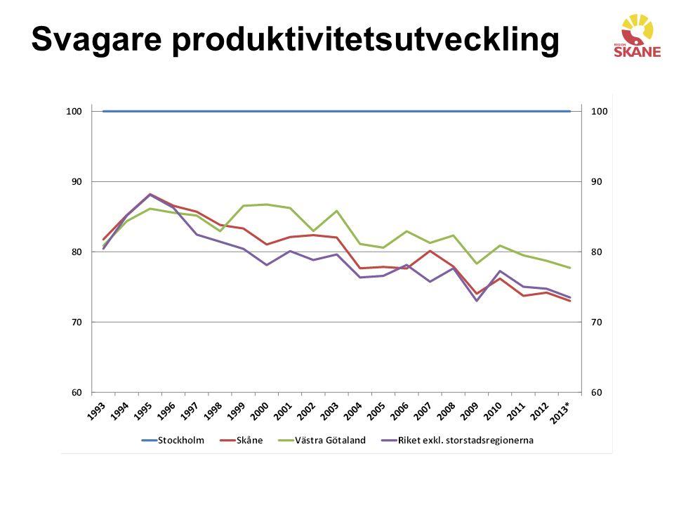 Svagare produktivitetsutveckling