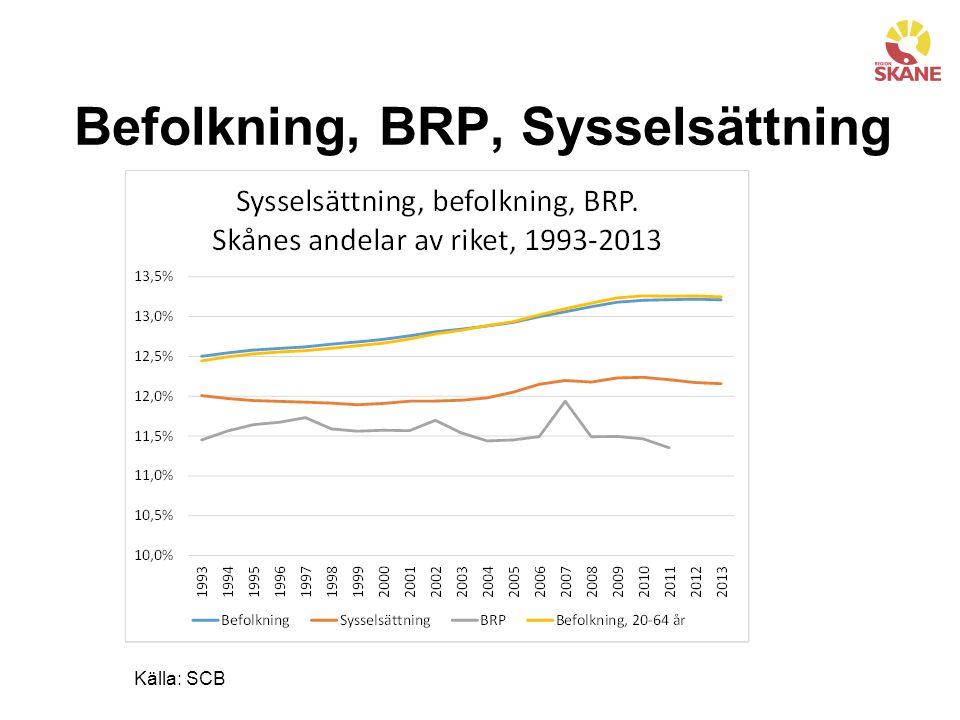 Befolkning, BRP, Sysselsättning Källa: SCB
