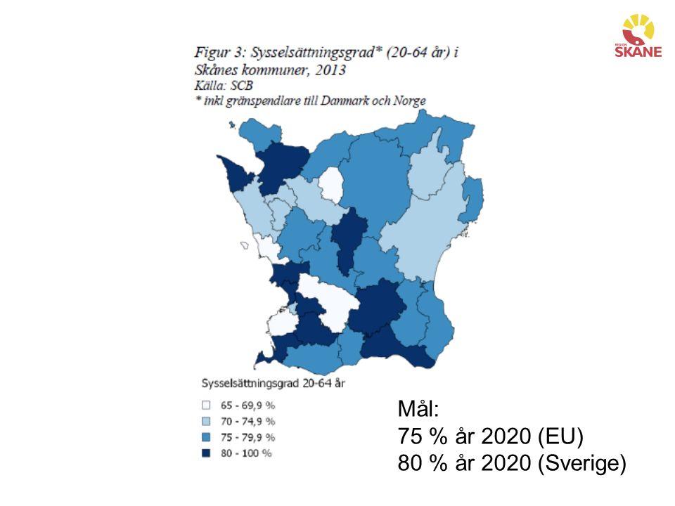 Mål: 75 % år 2020 (EU) 80 % år 2020 (Sverige)