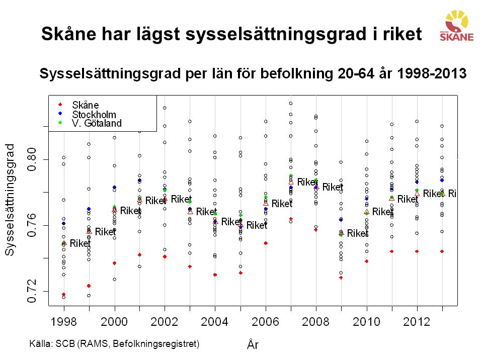 Källa: SCB (RAMS, Befolkningsregistret) Skåne har lägst sysselsättningsgrad i riket