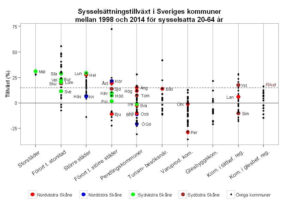 Skånes skattekraft* sjunker relativt riket Källa: SCB *Skattekraft = beskattningsbar förvärvsinkomst per invånare
