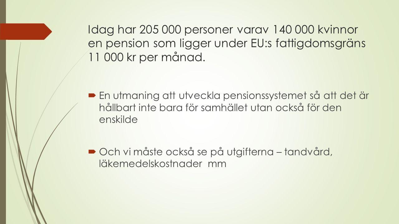 Idag har 205 000 personer varav 140 000 kvinnor en pension som ligger under EU:s fattigdomsgräns 11 000 kr per månad.