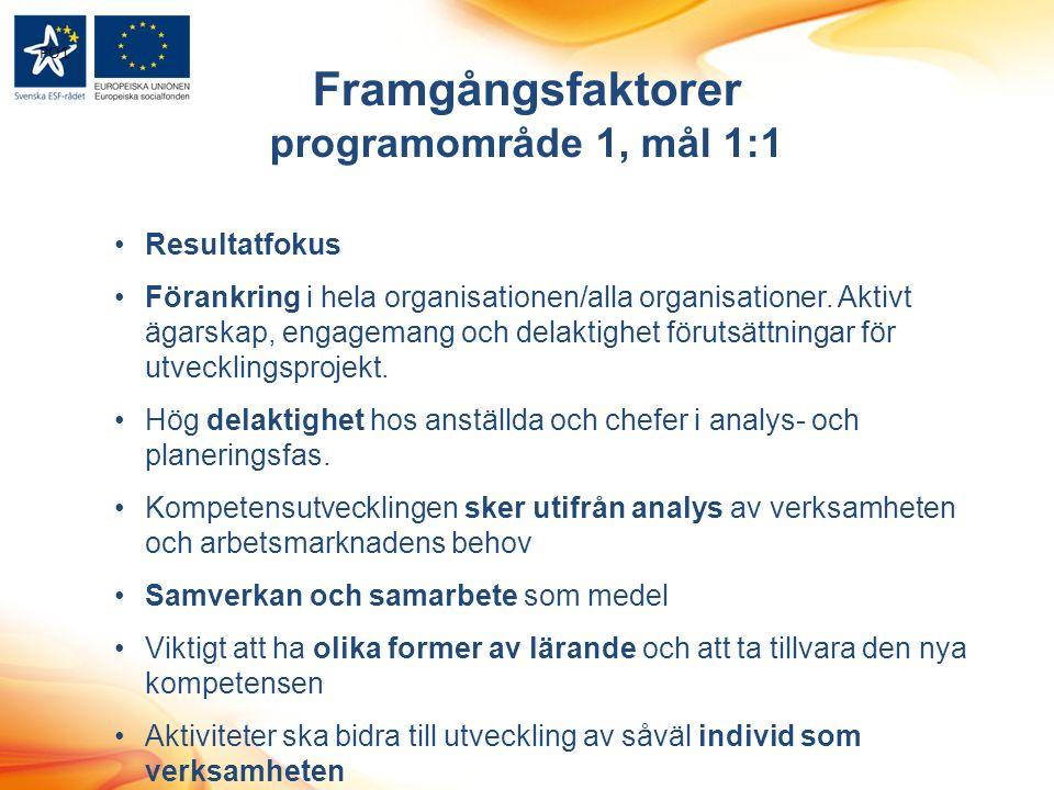 Framgångsfaktorer programområde 1, mål 1:1 Resultatfokus Förankring i hela organisationen/alla organisationer.