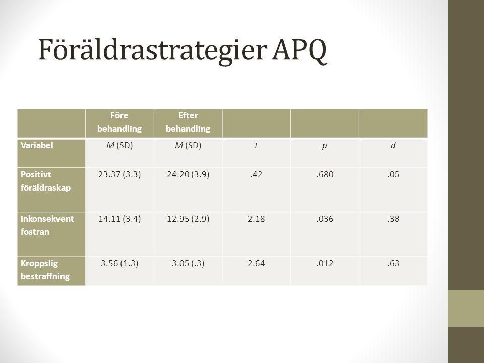 Föräldrastrategier APQ Före behandling Efter behandling VariabelM (SD) tp d Positivt föräldraskap 23.37 (3.3)24.20 (3.9).42.680.05 Inkonsekvent fostran 14.11 (3.4)12.95 (2.9)2.18.036.38 Kroppslig bestraffning 3.56 (1.3)3.05 (.3)2.64.012.63