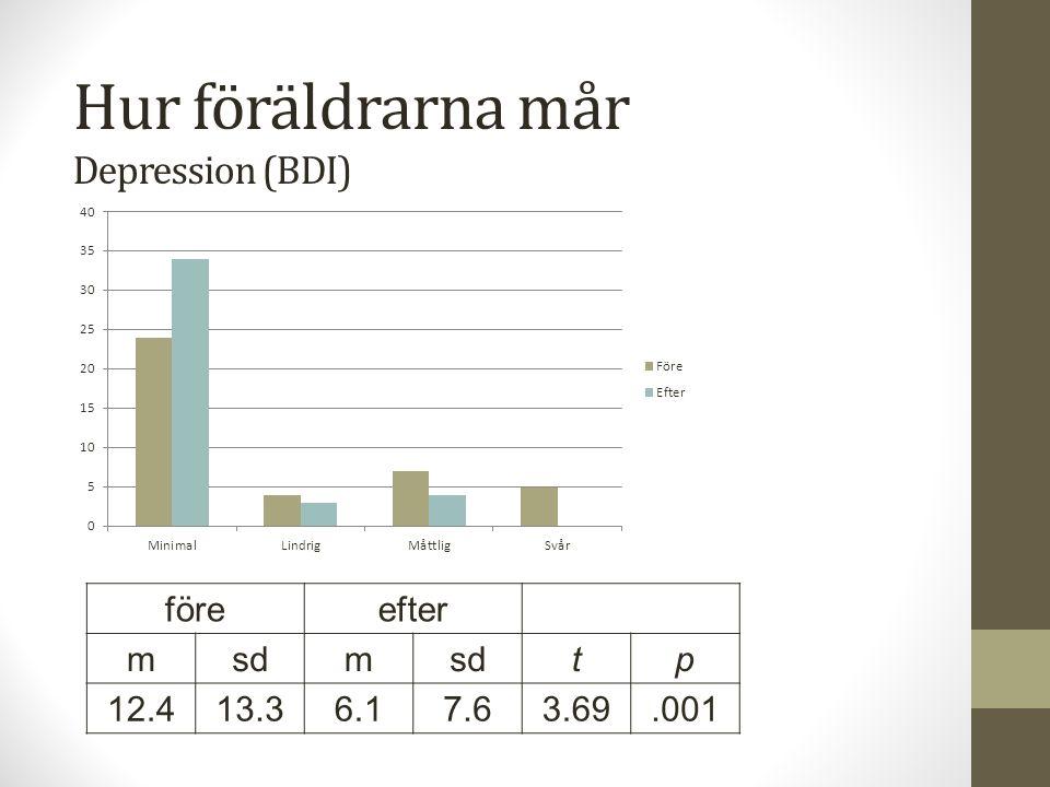 Hur föräldrarna mår Depression (BDI) föreefter msdm tp 12.413.36.17.63.69.001