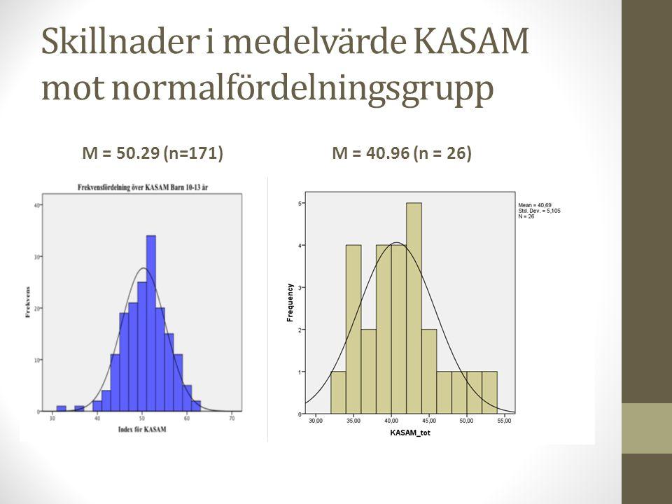 Skillnader i medelvärde KASAM mot normalfördelningsgrupp M = 50.29 (n=171)M = 40.96 (n = 26)