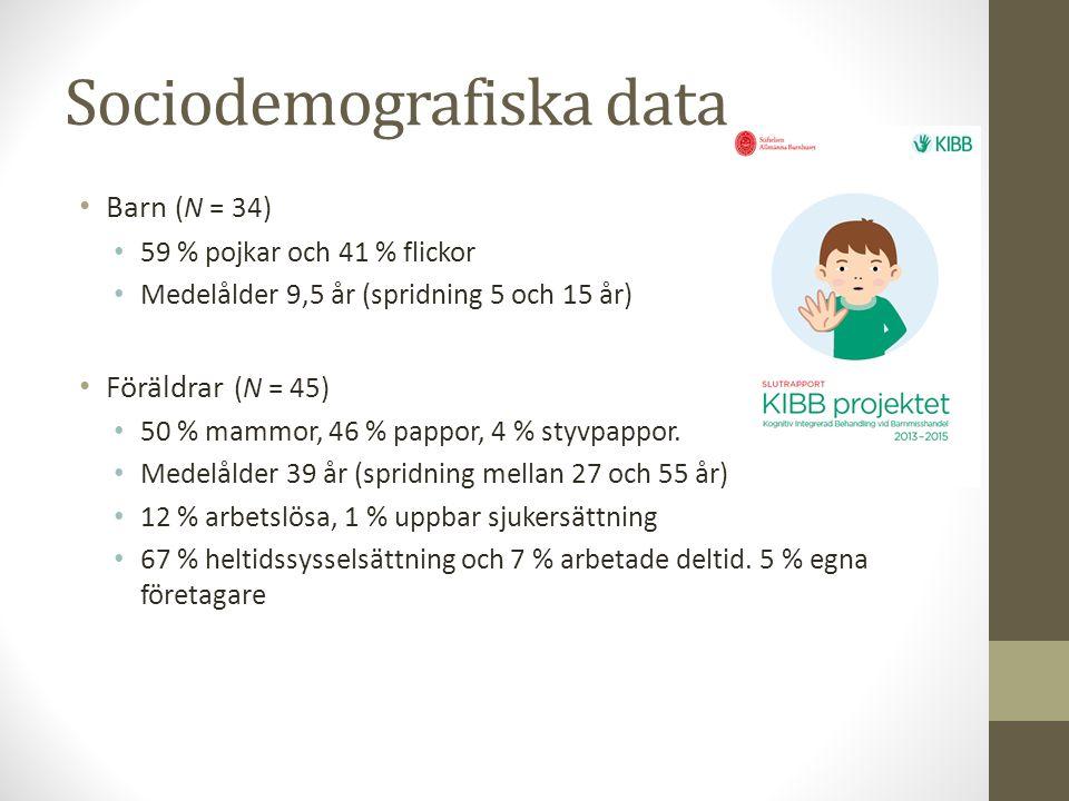 Sociodemografiska data Barn (N = 34) 59 % pojkar och 41 % flickor Medelålder 9,5 år (spridning 5 och 15 år) Föräldrar (N = 45) 50 % mammor, 46 % pappor, 4 % styvpappor.