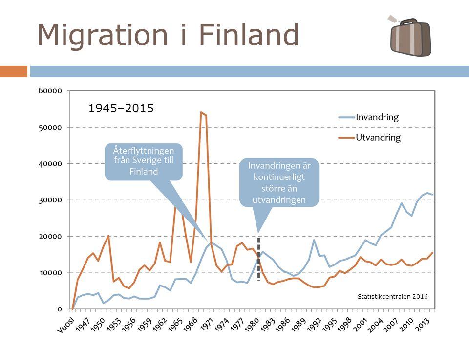 Migration i Finland Statistikcentralen 2016 1945–2015