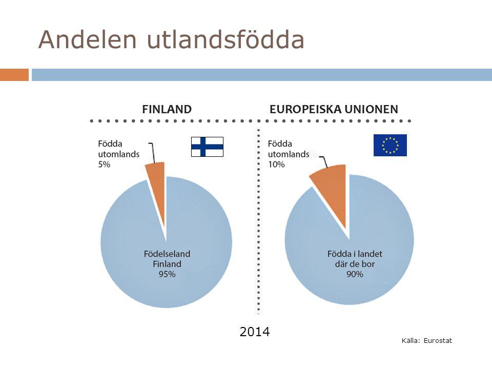Andelen utlandsfödda Källa: Eurostat 2014