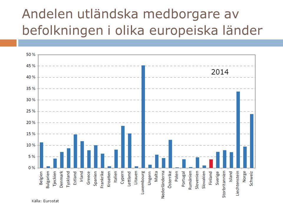 Andelen utländska medborgare av befolkningen i olika europeiska länder Källa: Eurostat 2014