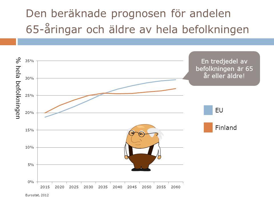 Den beräknade prognosen för andelen 65-åringar och äldre av hela befolkningen EU Finland % hela befolkningen En tredjedel av befolkningen är 65 år eller äldre.