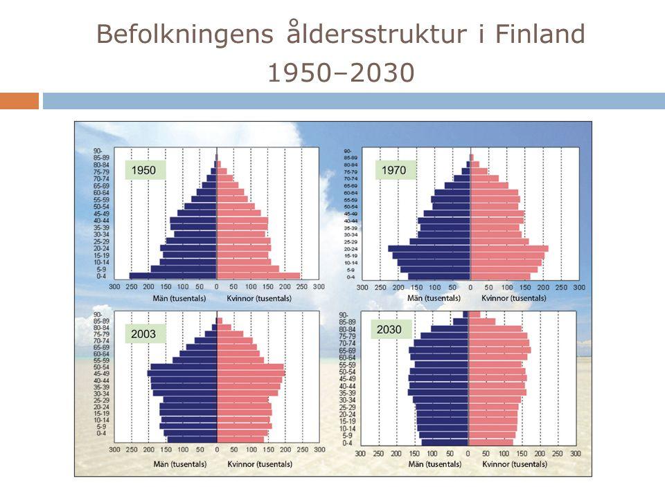 Befolkningens åldersstruktur i Finland 1950–2030